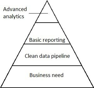 data_analytics_pyramid_fixed